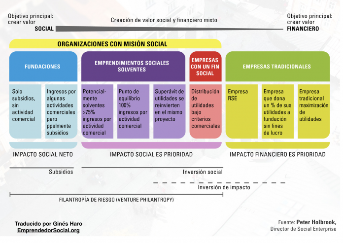 Organizaciones Híbridas - Emprendimiento Social