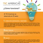 TIC Americas 2017 fases